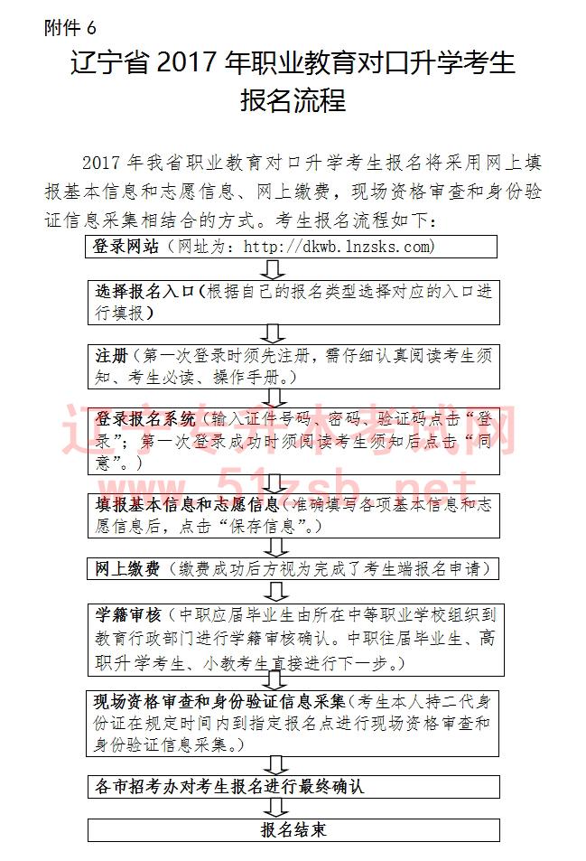 辽宁省2017年职业教育对口升学考生报名流程